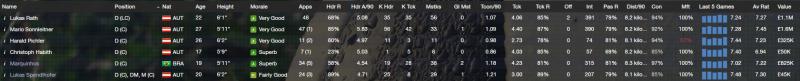 Defenders' Key Statistics