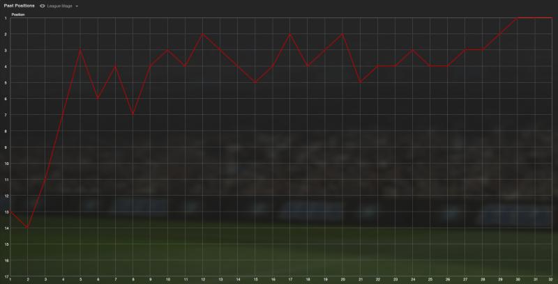 Feralpi Salò league progress through season
