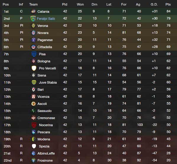 2019 / 20 Serie B Table