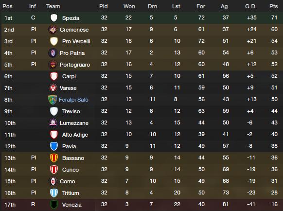 2016/17 Serie C1A Table