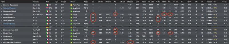 Midfield stats