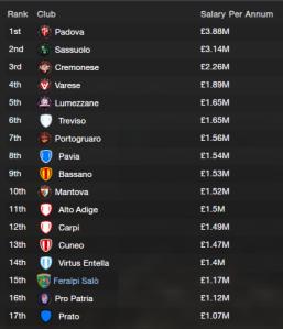 Serie C1A team salaries