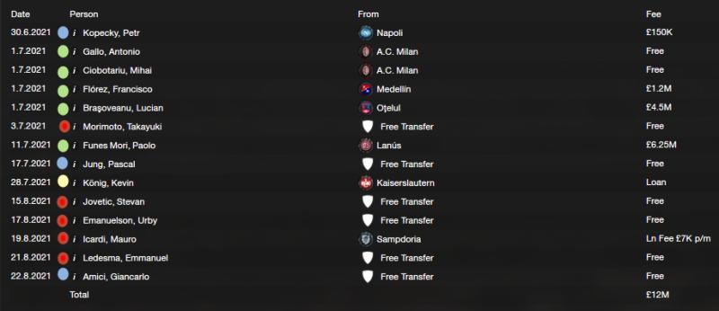 Transfers 21