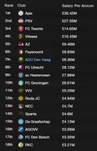 Eredivisie Salary Table 2017/18