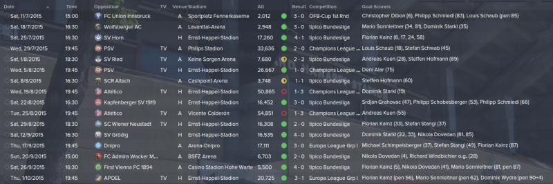 Fixtures to date