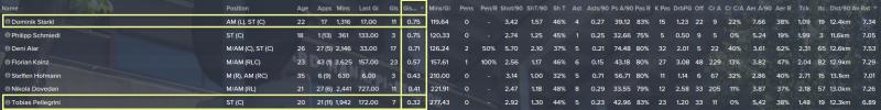 "Arranged by ""Goals per 90mins"""